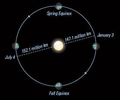 Why doesn t distance matter? Is there a change in distance from the Sun during the year?