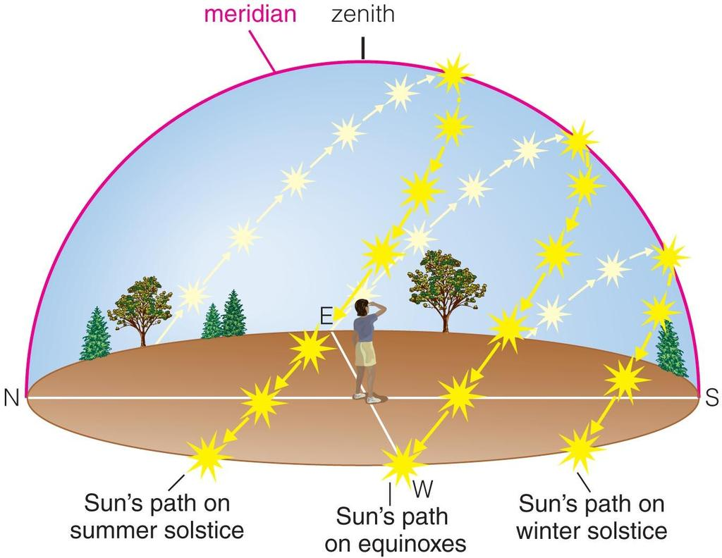 We can recognize solstices and equinoxes by Sun s path across sky: Summer (June) solstice: highest path; rise and set at most extreme north of due east