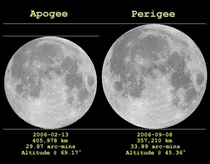 Differences in angular diameter of the moon when it is at apogee (farthest from Earth) and perigee