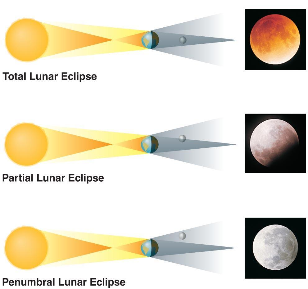 When can lunar eclipses occur? Lunar eclipses can occur only at full moon.