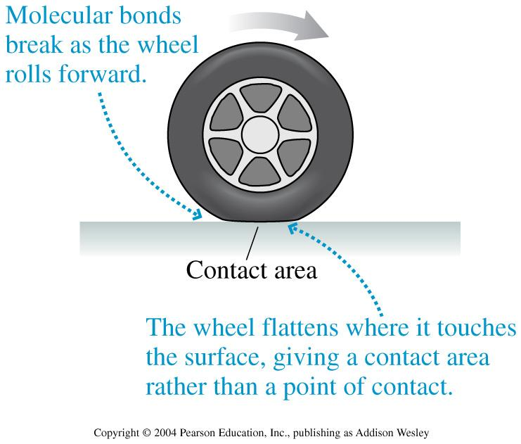 Rolling riction Kinetic friction is operable for a wheel sliding on a surface Rolling friction is