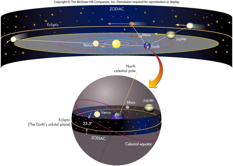 Motion of the Sun, Moon, planets on the ecliptic everything orbits in one plane Venus,