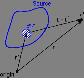 Fig. 6: Integration over a distributed source. We state (without giving a full proof) the solution to the wave equation with a source term.