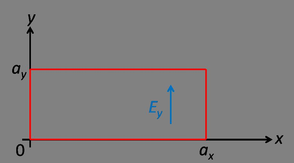 Fig. 13: Boundary conditions in a rectangular cavity. The field component E y is parallel to the walls of the cavity (and must therefore vanish) at x = 0 and x = a x.
