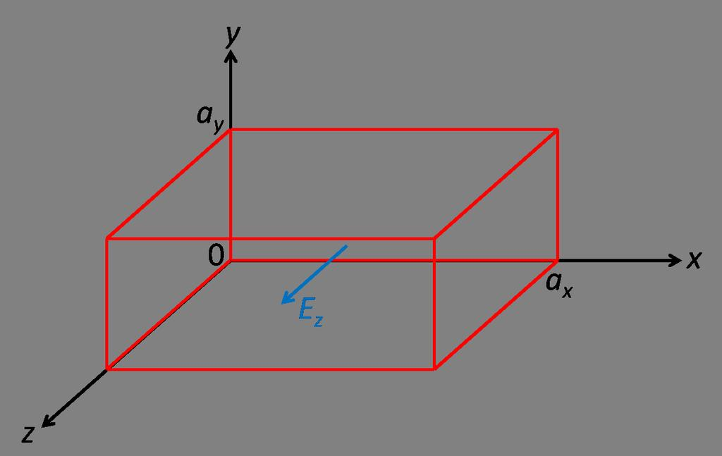 Fig. 19: Rectangular waveguide. equation: 2 E 1 2 E c 2 = 0, (232) t2 together (as usual) with Maxwell s equations.