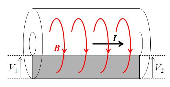 Fig. 27: Inductance in a coaxial cable.
