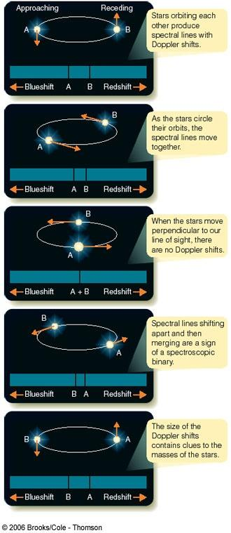 Spectroscopic Binaries The radial velocity of
