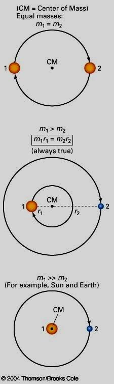 Center of Mass For two objects orbiting a common center of mass, m 1 r 1 =m 2 r 2 Also, note that velocity of the star is proportional to the distance to the center of mass since a star further from