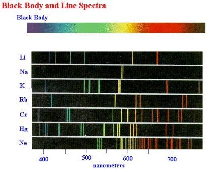 Spectroscopy Background Spectroscopy: The branch