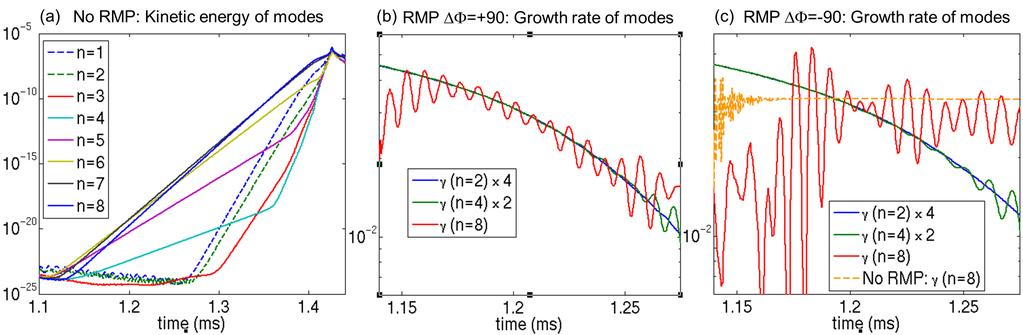 7 TH/P1-26 FIG. 5: Time evolution of: (a) Kinetic energy of toroidal modes n without RMPs.
