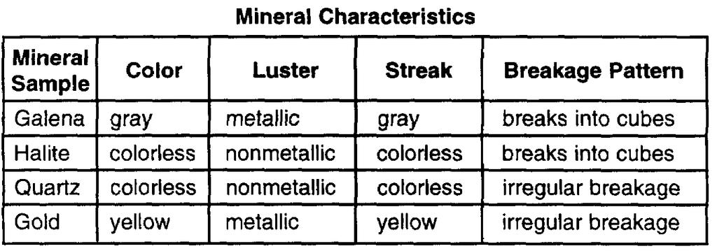 45. Base your answer to the following question on the table below, which shows the characteristics of four different mineral samples.