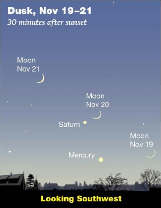 November 2017 Sky Events the Planets Conjunction of the Crescent Moon, Saturn and Mercury in Dusk Skies On the evenings of Sunday, November 19 th through Tuesday the 21 st about 6:00 p.m., the waxing crescent Moon will join Saturn and Mercury in the southwest skies.