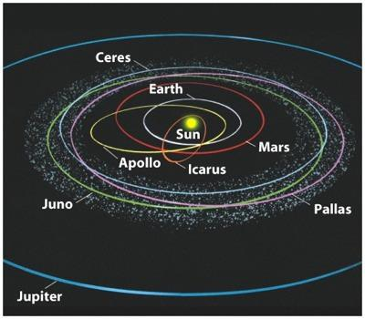 The Asteroid Belt Most, but not all, asteroids are found between the orbits of Mars & Jupiter Region is called the Asteroid Belt Orbits in same direction as planets, orientations near same