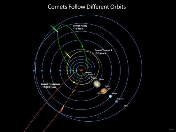 Where do comets come from?