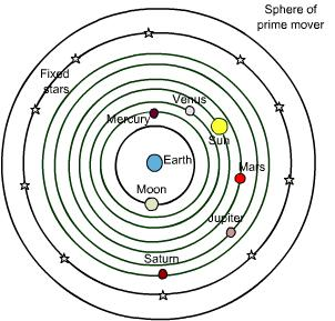 Geocentric Theory Ancient Greeks such as Aristotle believed that the universe was perfect and finite, with the Earth