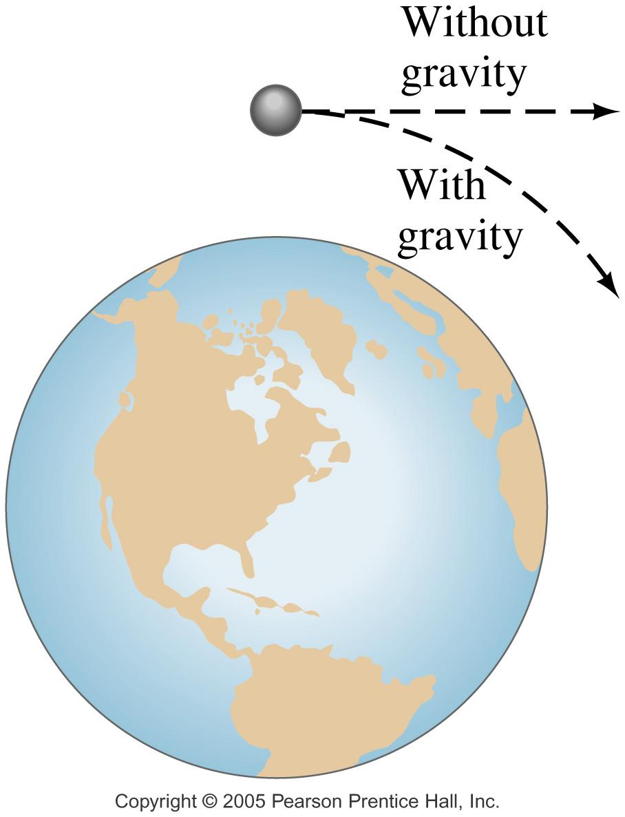 ! G is the gravitational constant!