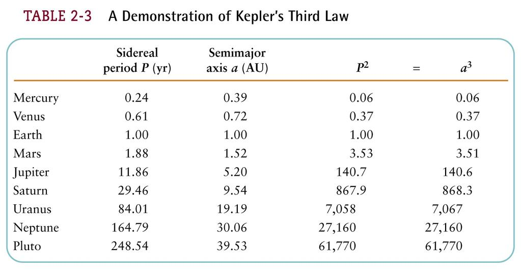 Meaning of Kepler s 3rd Law and Gravity other planets discovered.