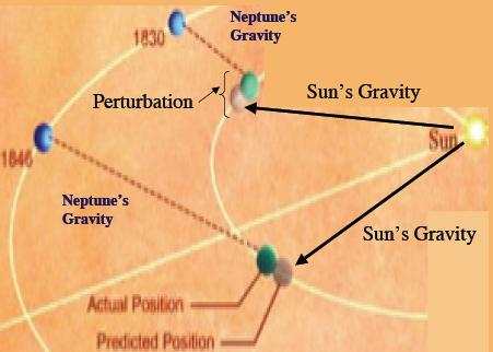 Sec 3 5 Discovery of Neptune 1846 Discovered as the result of irregularities in