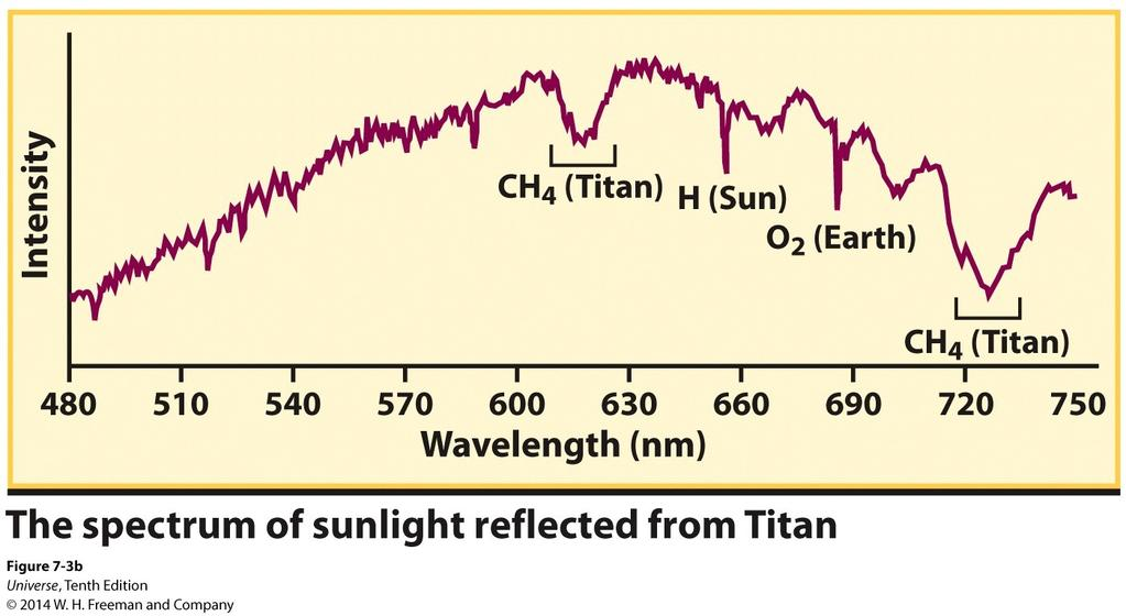 Spectroscopy of Planets and Moon Absorption