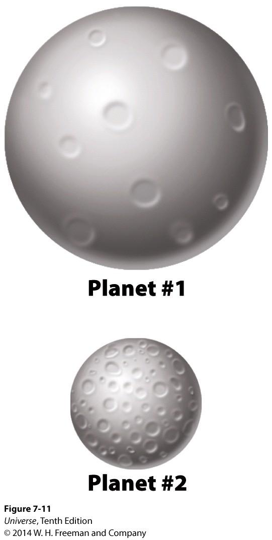 Why are Planets Cratered Differently Larger planets cool off more slowly than smaller objects. Larger objects have a smaller ratio of surface area to volume than a smaller object.