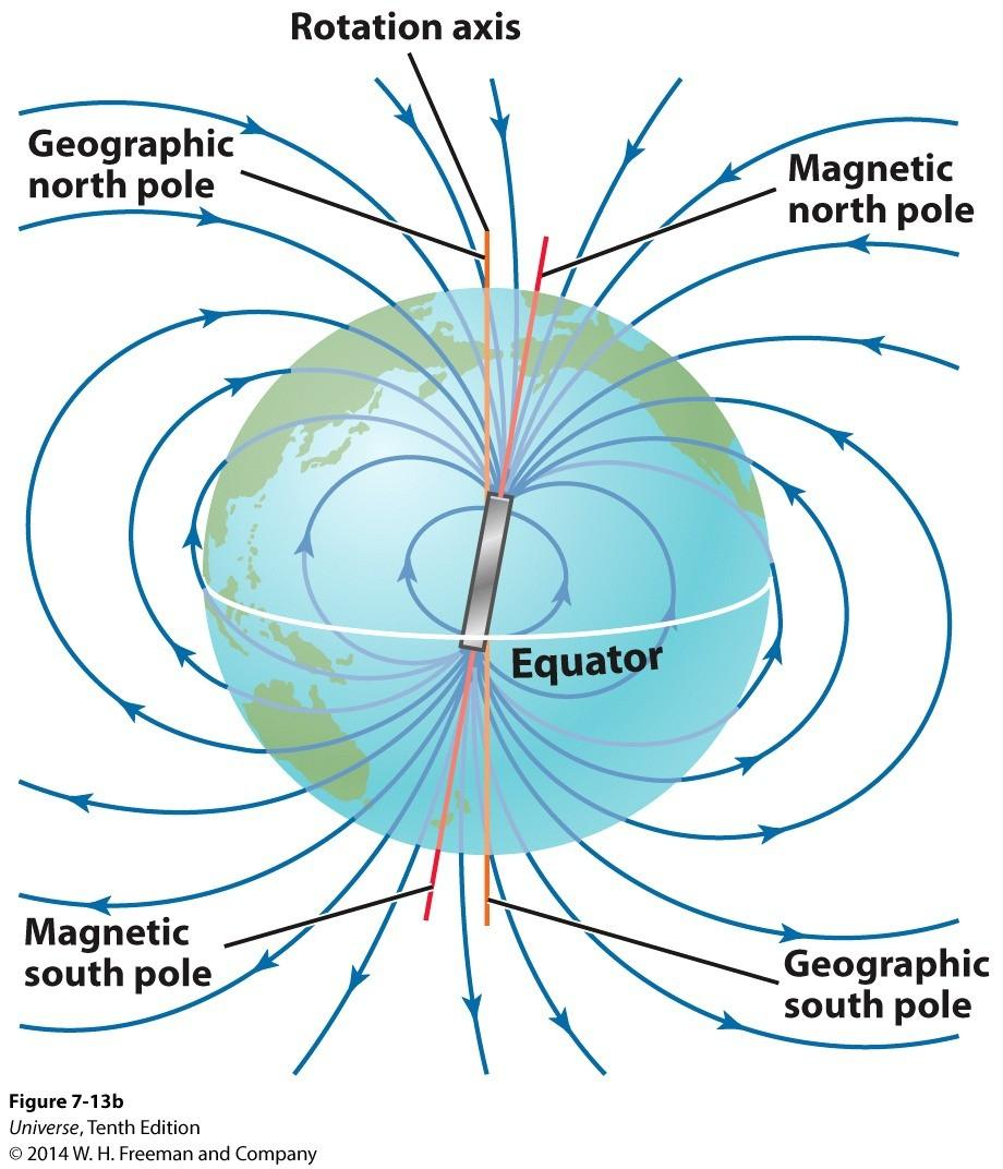 Magnetic Fields of Planets Magnetic fields around a planet indicate the planet (or moon) has a moving molten core that conduces electricity.