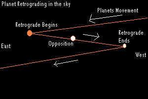 Regents Earth Science Unit 5: Astronomy Models of the Universe Earliest models of the universe were based on the idea that the Sun, Moon, and planets all