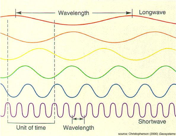 Visible light is a small region of the entire electromagnetic spectrum: crest