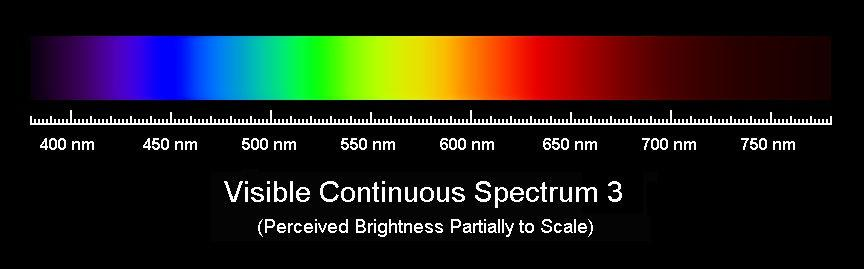 Types of Spectra 1.