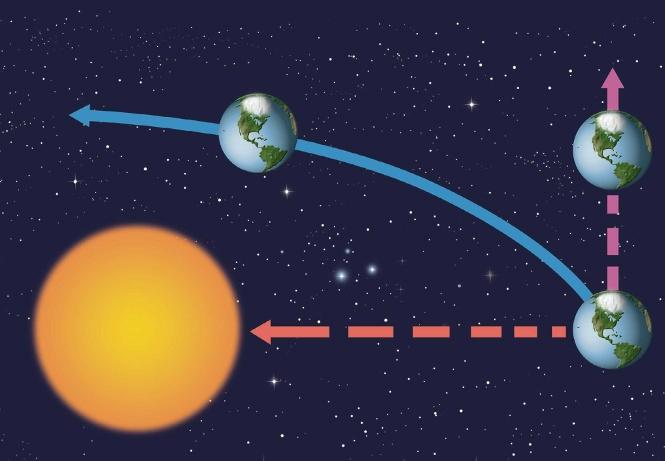 What keeps objects in orbit? Planets travel around the Sun in almost circular paths. Moons travel around planets in similar kinds of paths. The path one object takes around another is called an orbit.