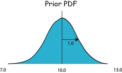 In probabilistic terms we could represent this as a Gaussian prior distribution prior Suppose a measurement is taken and a value 11.