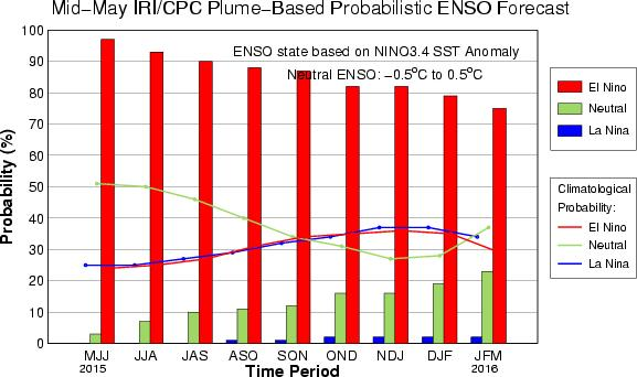 Seasonal Forecast Probabilities El Niño ENSO conditions most likely through