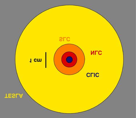 Choice of technology determines radius of structure iris a: High frequency small a Low frequency large a