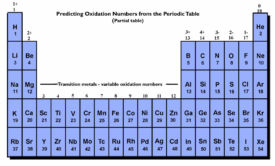 OXIDATION NUMBERS An elements oxidation number indicates how many electrons are lost or gained when chemical bonding occurs.