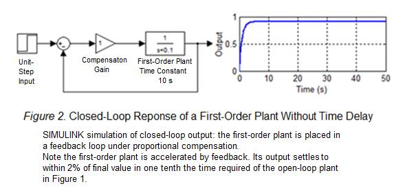 4 The first-order plant can be accelerated with feedback.