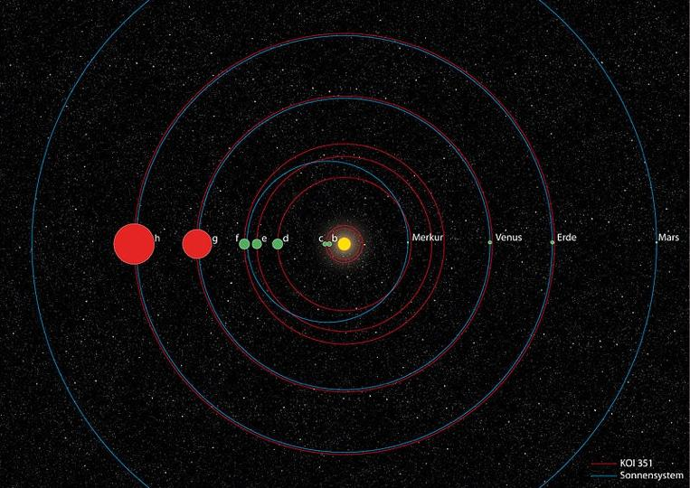 An example of an extrasolar multi-planet