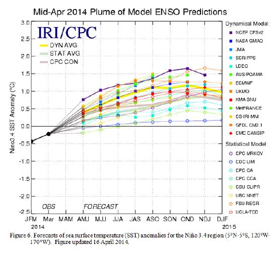 ENSO Pattern Most models indicate neutral ENSO conditions moving into an El Niño later this