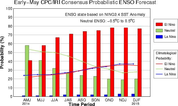 ENSO Pattern A move into El Niño conditions this summer is illustrated by the consensus of models.