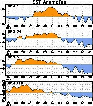 Tropical Pacific SSTs &