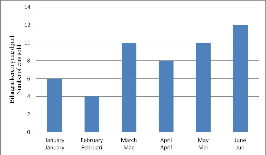 SULIT 20 1449/1 28 Diagram 12 is a bar chart which shows the number of cars sold by Shahmi from January to June.