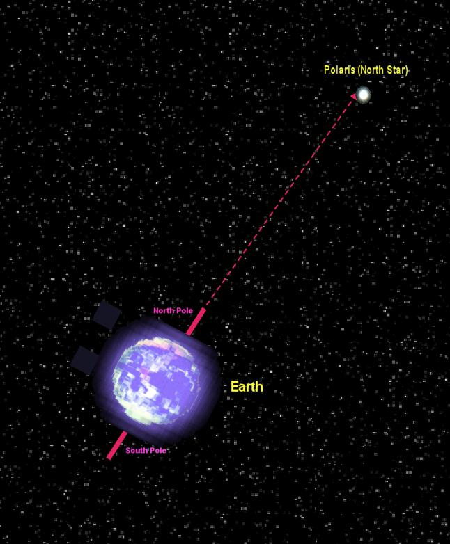 Illustration 1. Earth and alignment of Polaris When you observe an object in the sky, the angle of that object relative to you and the horizon is the angle of declination.