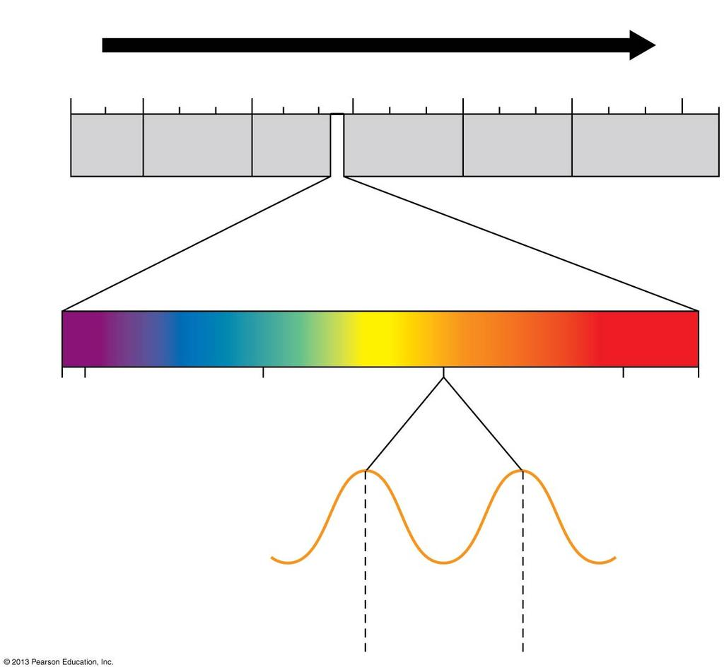 4 Increasing wavelength 9 Sunlight is a type of energy called radiation, or electromagnetic energy.