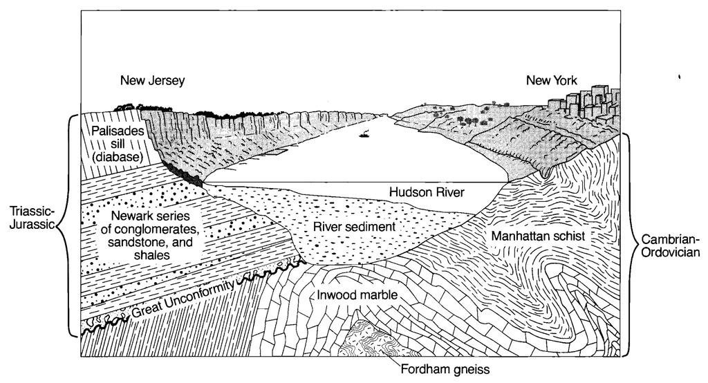 River. Describe one piece of evidence shown in the cross section that indicates that the Inwood marble was formed by regional metamorphism. 53.