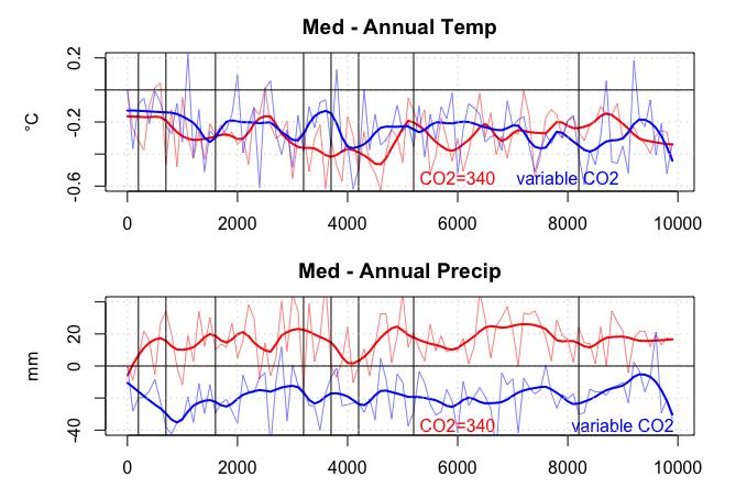 Inverse modelling: comparison of reconstructions with present CO2 and with true CO2 Annual temperature Annual precipitation - The use of the present high level CO2 in the reconstruction biases the
