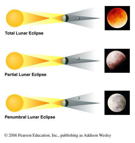 When can eclipses occur? Solar Eclipse Lunar eclipses can occur only at full moon.