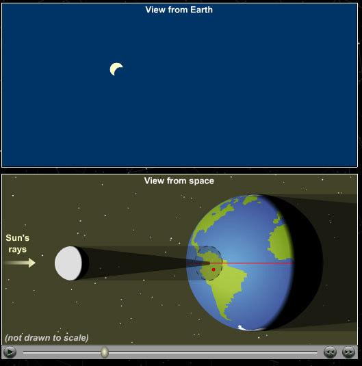 Solar eclipses can occur only at new moon.