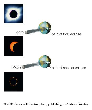 Why don t we have an eclipse at every new and full moon?
