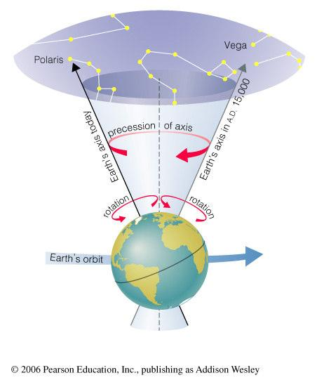 Path of the Sun on the summer solstice at the Arctic Circle Earth s axis precesses like the axis of a spinning top What have we learned? What causes the seasons?