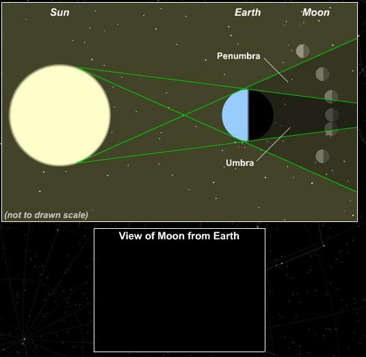 We see only one side of Moon Synchronous rotation: the Moon rotates