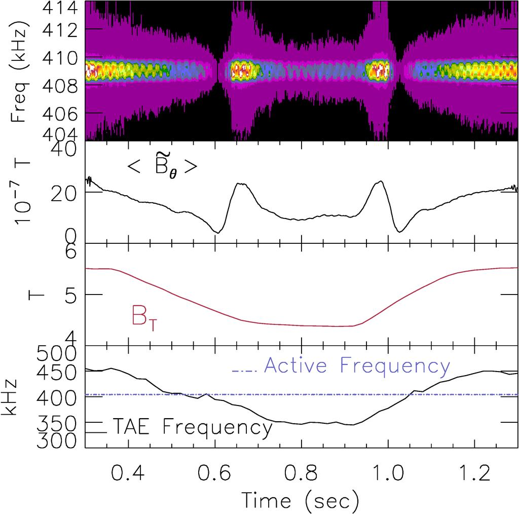 Two Stable TAE Resonances with Sweeping TF Two stable TAE resonances as the toroidal field sweeps the