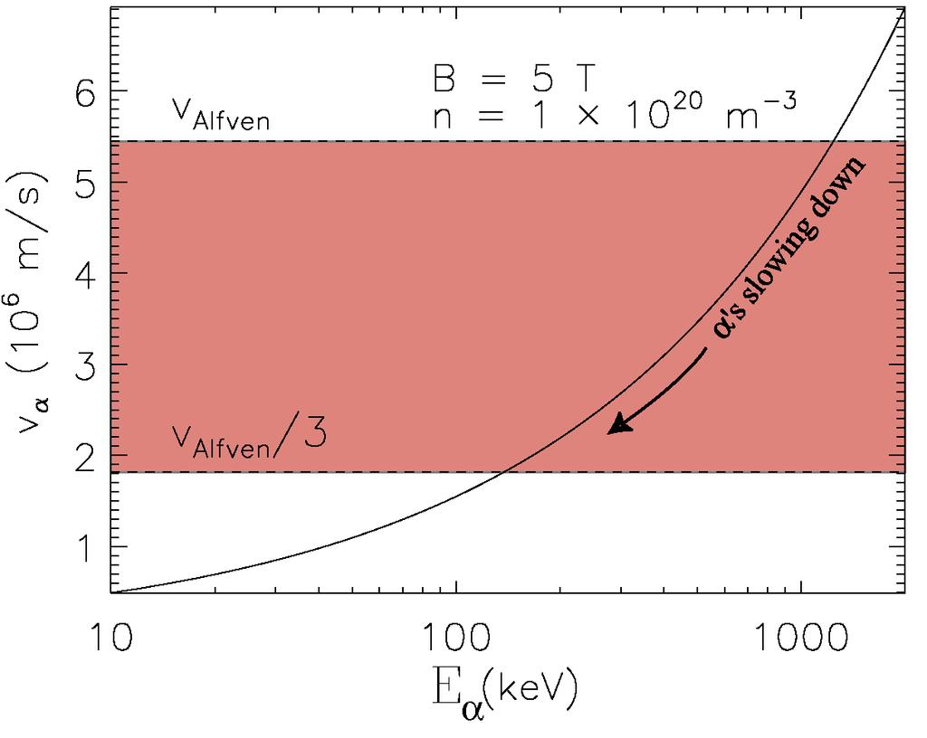 Fast α Particles Pass Through Alfvén Resonances AEs can transport α s out of the plasma